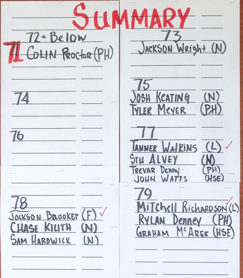 scoreboard for the IHSAA boys sectional, individual scores